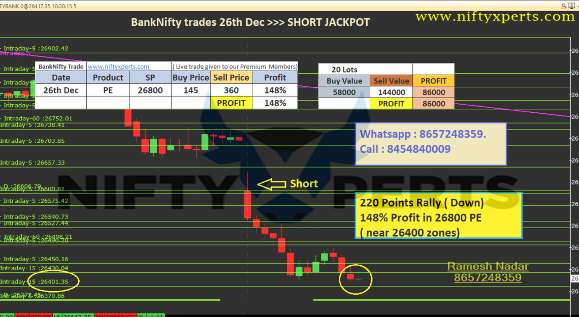 BankNifty trades 26th Dec>>> 220 Points Jackpot >> Next Target