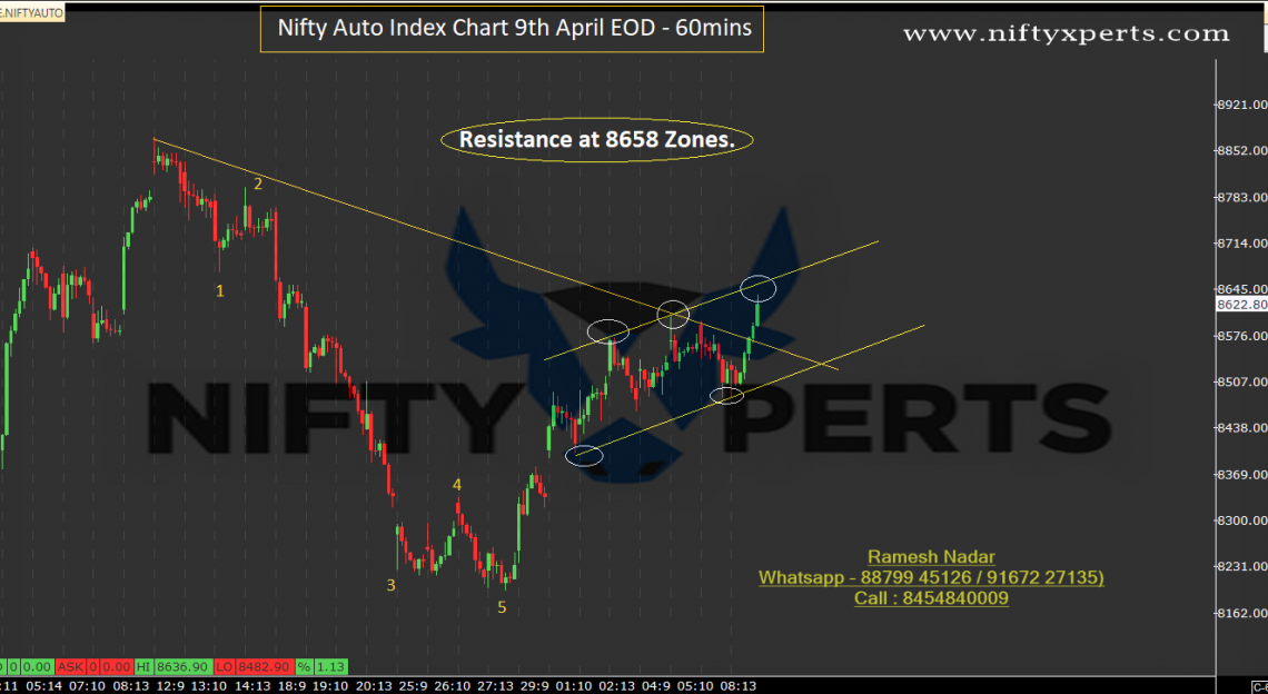 Nifty Auto Index View 9th April EOD>>> Near Resistance Zones