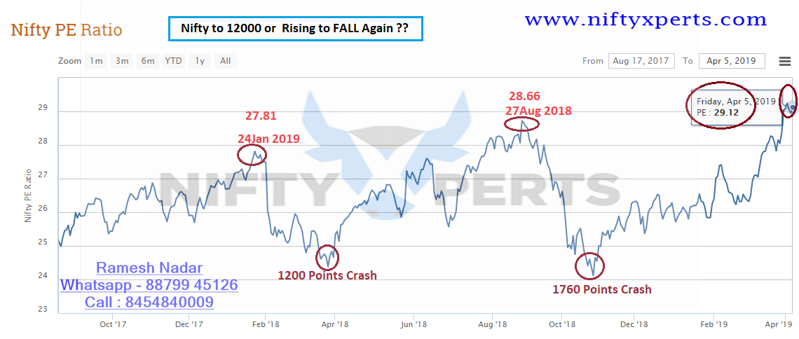 Nifty 5th April EOD>>> PE Ratio CAUTION>>> 12000 or FALL