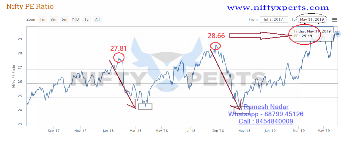 Nifty PE Ratio down to 27 from HIGH of 29 42 >> Good for